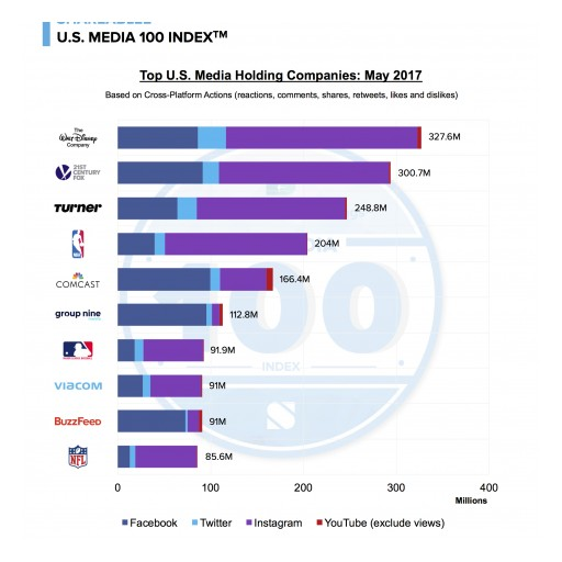 The Walt Disney Company Dominates the U.S. Media 100 IndexTM