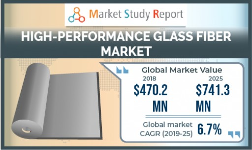High-Performance Glass Fiber Market to Amass US $741.3 Million by 2025