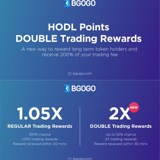 Bgogo Brings Users More Options With 'DOUBLE Trading Rewards'