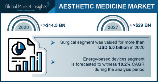 Aesthetic Medicine Market Revenue to Cross USD 29 Bn by 2027: Global Market Insights Inc.