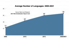 Average number of languages leading global websites