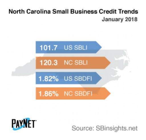 North Carolina Small Businesses Borrowing More in January