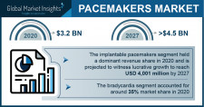 Pacemaker Market Growth Predicted at 4.2% Through 2027: GMI