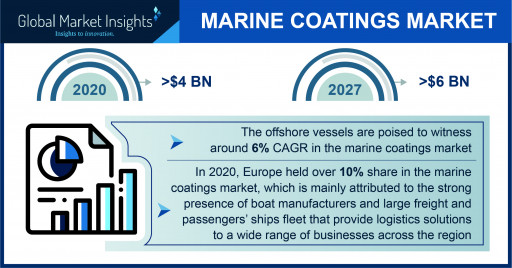Marine Coatings Market Statistics - 4 pivotal trends propelling the industry growth over 2021-2027