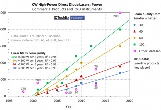 The evolution of output power and beam quality in high-power direct diode lasers (HPDDLs) at 1 micron infrared wavelength, according to data collected and analysed by IDTechEx.