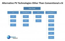 Alternative PV Technologies other than conventional x-Si