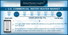 United States Commercial Water Heater Market 2019-2025
