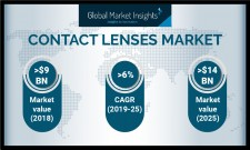 Contact Lenses Market size to exceed $14 billion by 2025