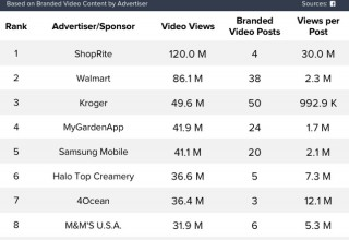 Advertisers by Views
