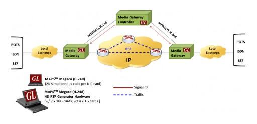 GL Enhances MEGACO (H.248) Protocol Emulator for TDM-IP Gateway Simulation