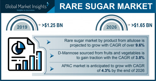 Rare Sugar Market Value to Cross $1.65 Billion by 2026, Says Global Market Insights, Inc.