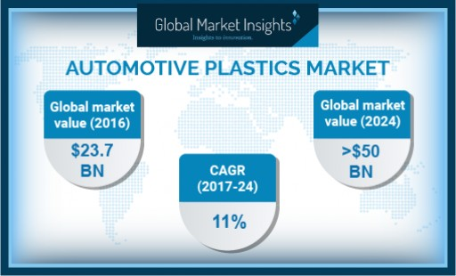 Germany Automotive Plastics Market to Achieve 8.5% CAGR to 2024: Global Market Insights, Inc.