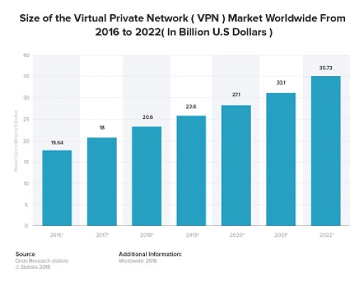 A $20 Billion VPN Industry is Expected to Grow to $36 Billion by 2022 but Entry for New Entrants is Not That Easy, as Researched by VPNRanks.com