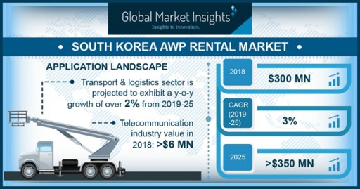 AWP Rental Market in South Korea Will Cross US$350 Mn by 2025: Global Market Insights, Inc.