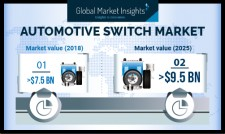 Automotive Switch Market shipments to register 3.5% gains from 2019 to 2025: GMI