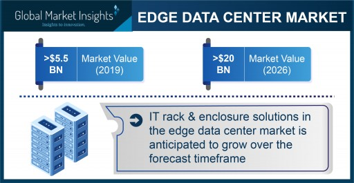 Edge Data Center Market Revenue to Cross USD 20 Bn by 2026: Global Market Insights, Inc.