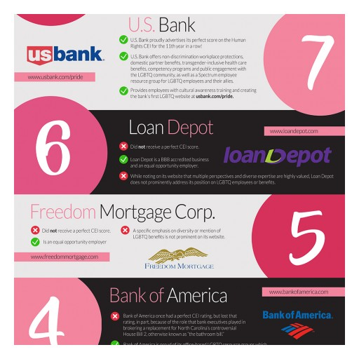Real Estate Service Provides Lgbtq-Friendly Rating Metric of Top-10 National Mortgage Lenders