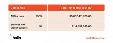 Q3 2020 Black Founder Funding Chart