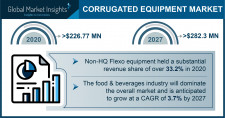 Corrugated Equipment Market Statistics - 2027