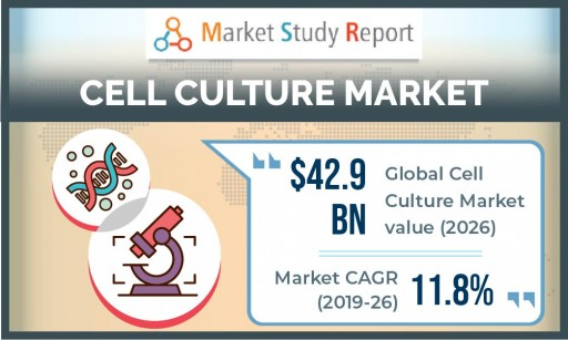 Cell Culture Market Size to Exceed US $42 Billion by 2026