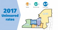 Upstate NY Uninsured Rate stats-2017