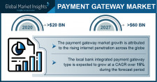 Payment Gateway Market worth over $60 BN by 2027