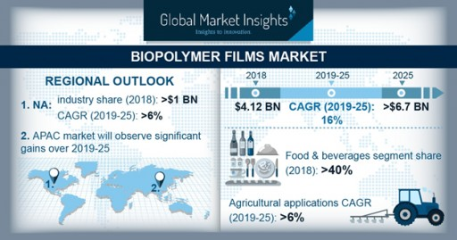 Biopolymer Films Market Value to Surpass $6.7 Billion by 2025: Global Market Insights, Inc.