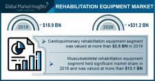 Rehabilitation Equipment Market Growth Predicted at 7.8% Through 2026: GMI