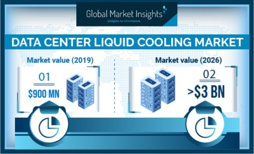 Data Center Liquid Cooling Market Revenue to Cross USD 3B by 2026: Global Market Insights, Inc.