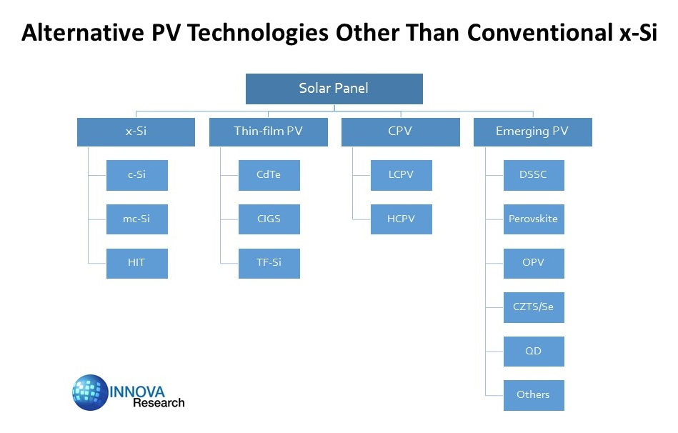 Chinese Solar Market Offers Tremendous Opportunities For