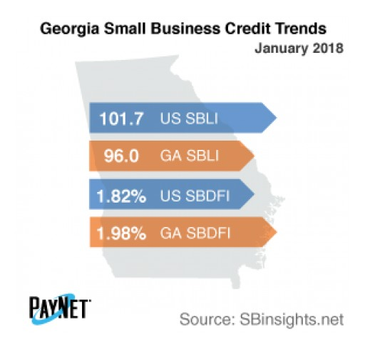 Small Business Defaults in Georgia on the Decline in January
