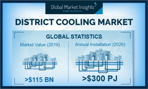 District Cooling Market Revenue to Surpass USD 150 Bn by 2026, Growing at Over 3%: Global Market Insights, Inc.
