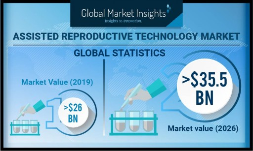 Assisted Reproductive Technology Market to Hit USD 35.5 Billion by 2026: Global Market Insights, Inc.