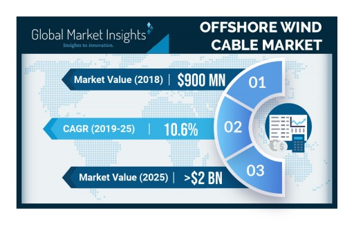 Offshore Wind Cable Market Value to Hit $2 Billion by 2025: Global Market Insights, Inc.