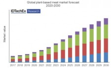 """Global plant-based meat forecast. Source: IDTechEx Report """"Plant-based and Cultured Meat 2020-2030"""""""