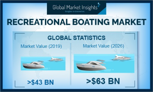 Recreational Boating Market Revenue to Cross USD 63B by 2026: Global Market Insights, Inc.