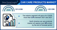 Car Care Products Market size to exceed $13 Bn by 2027