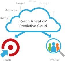 Predictive Cloud Markitecture