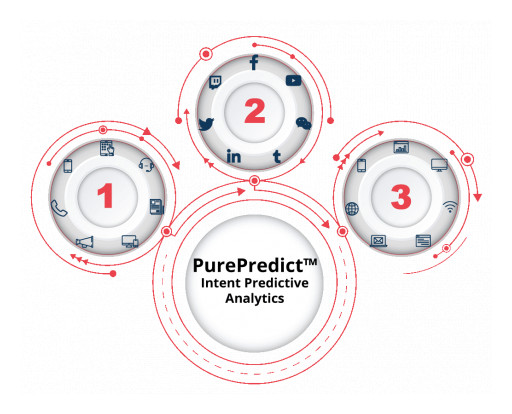 PureB2B Launches PurePredict, Uses Multi-Source Intent Data to Change the Future of Demand Generation