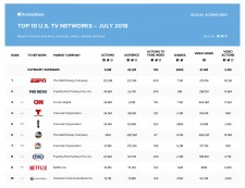 TV Networks July 18