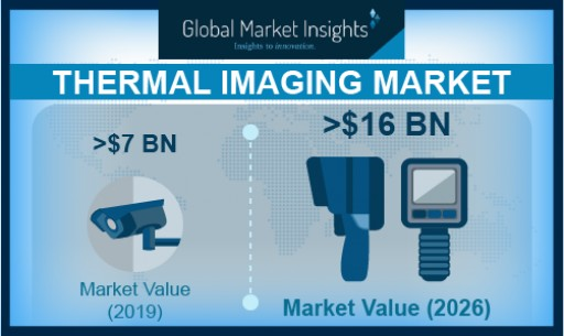 Thermal Imaging Market Shipments to Surpass 7.5 Million Units by 2026: Global Market Insights, Inc.