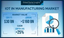 IoT in Manufacturing Market by Platform, Technology, Component, Application