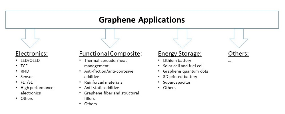 Chinese Graphene Market Is Projected to Grow at a 70 9% CAGR From