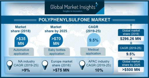 Global Polyphenylsulfone Market to Exceed $500 Mn by 2025: Global Market Insights, Inc.