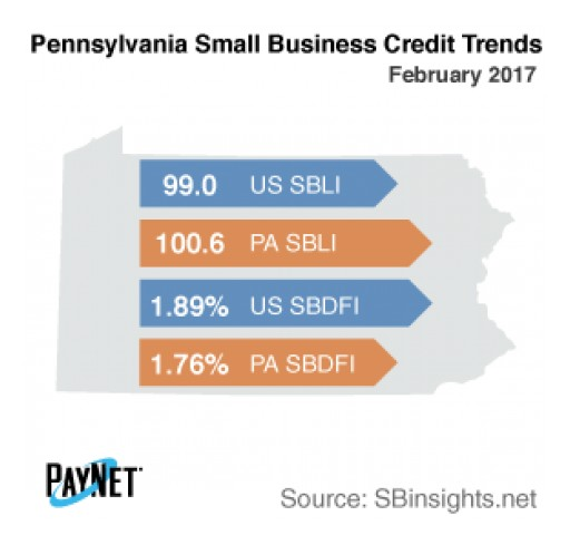 Small Business Defaults in Pennsylvania Down in February