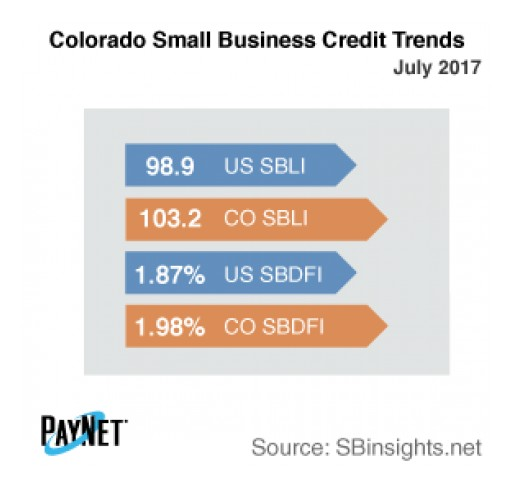 Colorado Small Business Defaults Increasing in July
