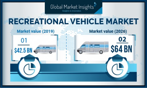 Recreational Vehicles Market Growth Predicted at 7% Till 2026: Global Market Insights, Inc.