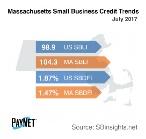 Massachusetts Small Business Defaults Deteriorate in July