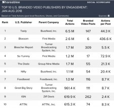 Publishers by Engagement