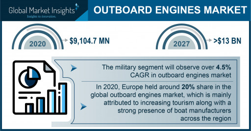 Outboard Engines Market to Hit $13 Bn by 2027; Global Market Insights, Inc.